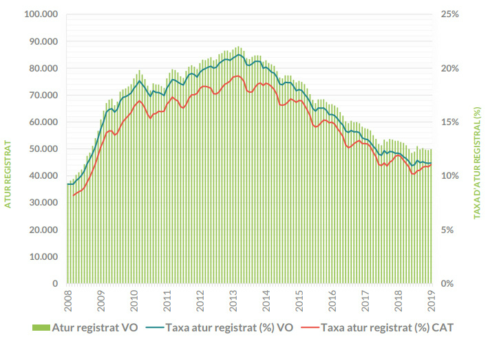 taxa atur anual valles occidental